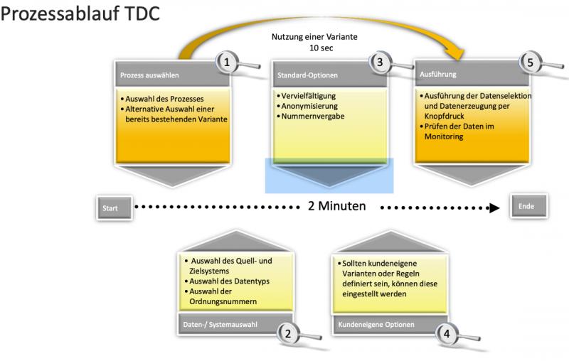 TDC_Prozessablauf