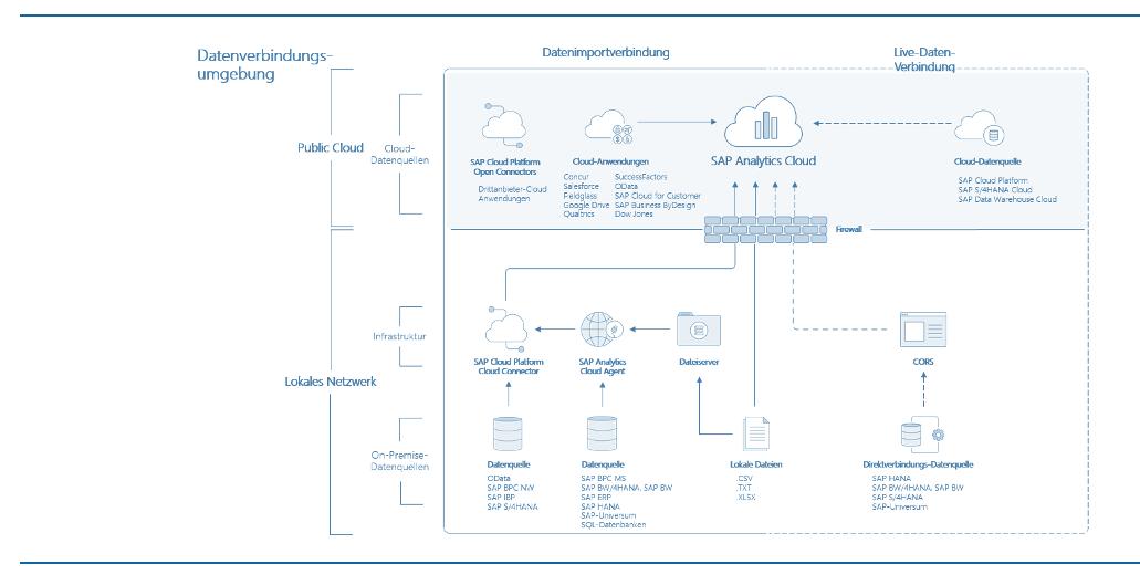 Abrechnungscockpit Datenverbindungsumgebung SAC