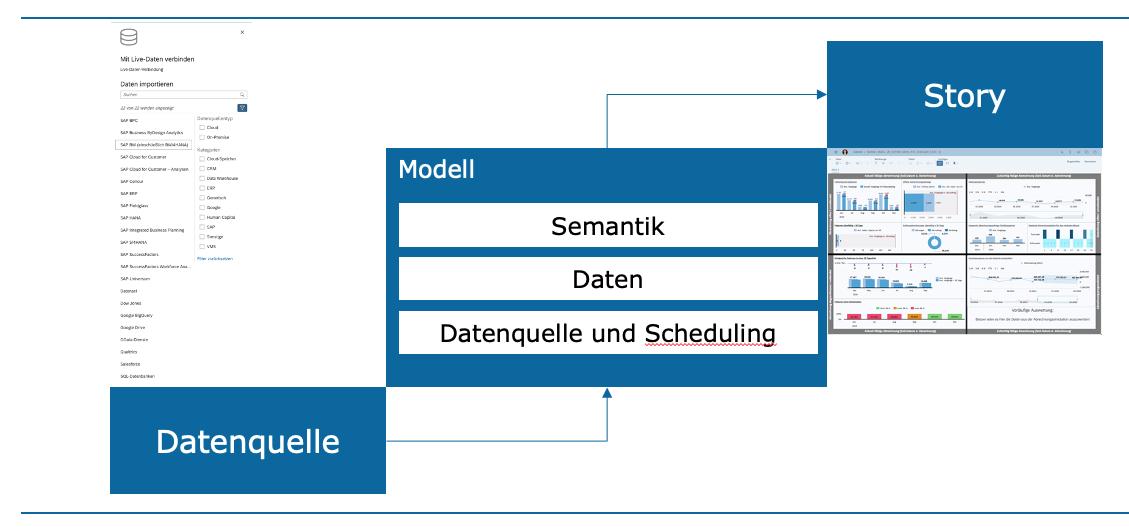 Abrechnungscockpit Datenverknüpfung mit SAC