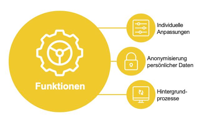 Data Masking4U - Funktionen