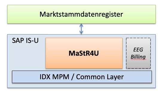 Marktstammdatenregister