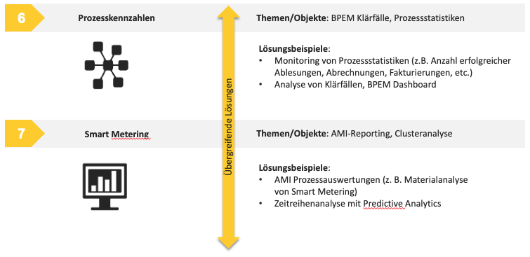 Analytics Themenschwerpunkte